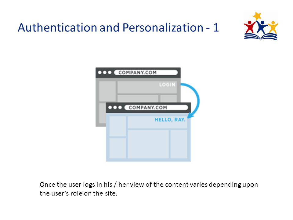 Authentication and Personalization - 1 Once the user logs in his / her view of the content varies depending upon the user's role on the site.
