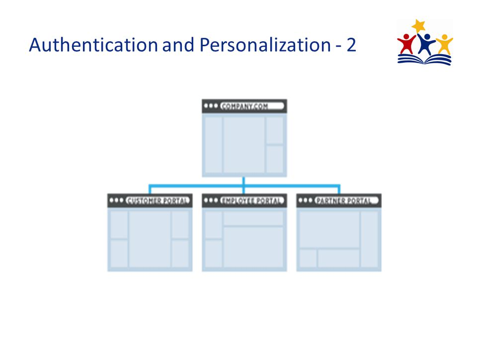 Authentication and Personalization - 2