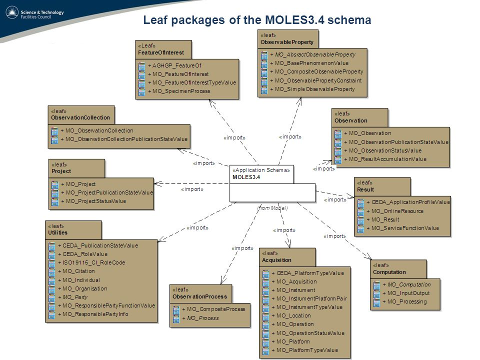Leaf packages of the MOLES3.4 schema