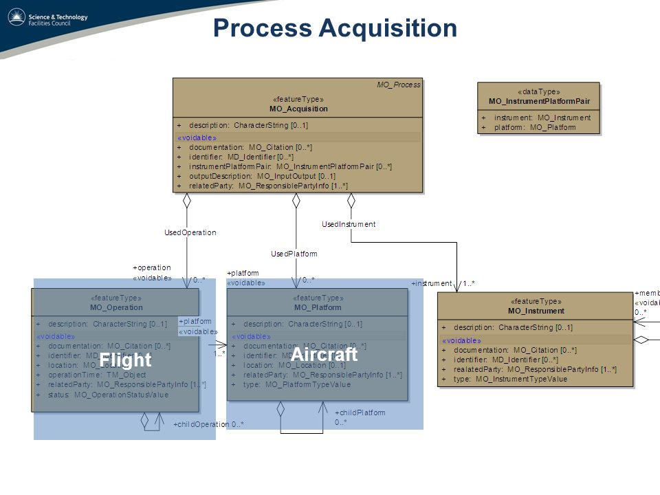 Process Acquisition Flight Aircraft