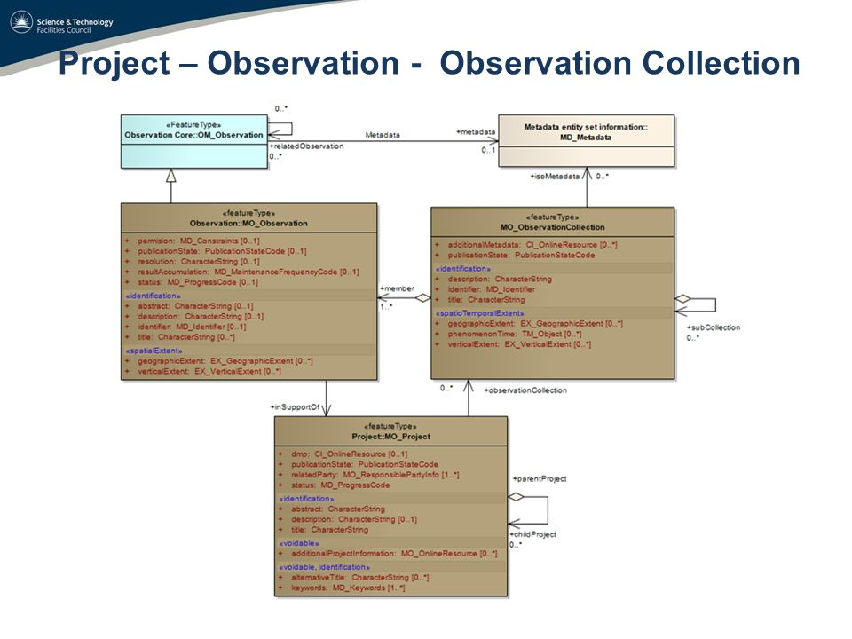 Project – Observation - Observation Collection