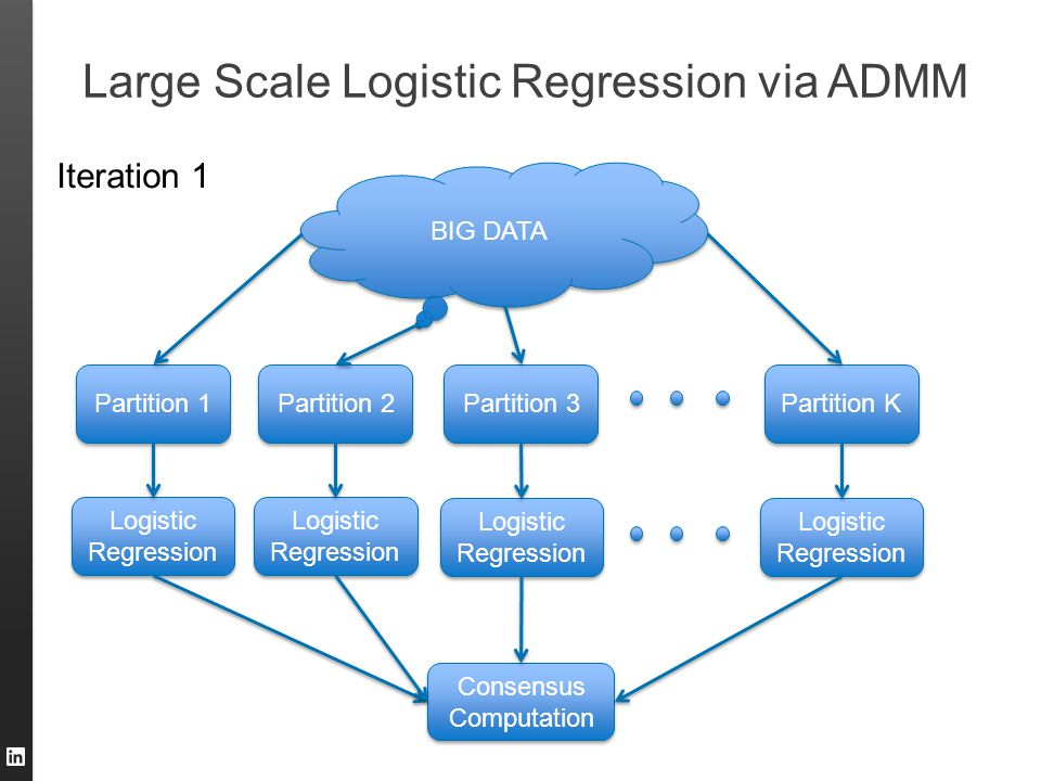 Large Scale Logistic Regression via ADMM BIG DATA Partition 1 Partition 2 Partition 3 Partition K Logistic Regression Logistic Regression Logistic Reg