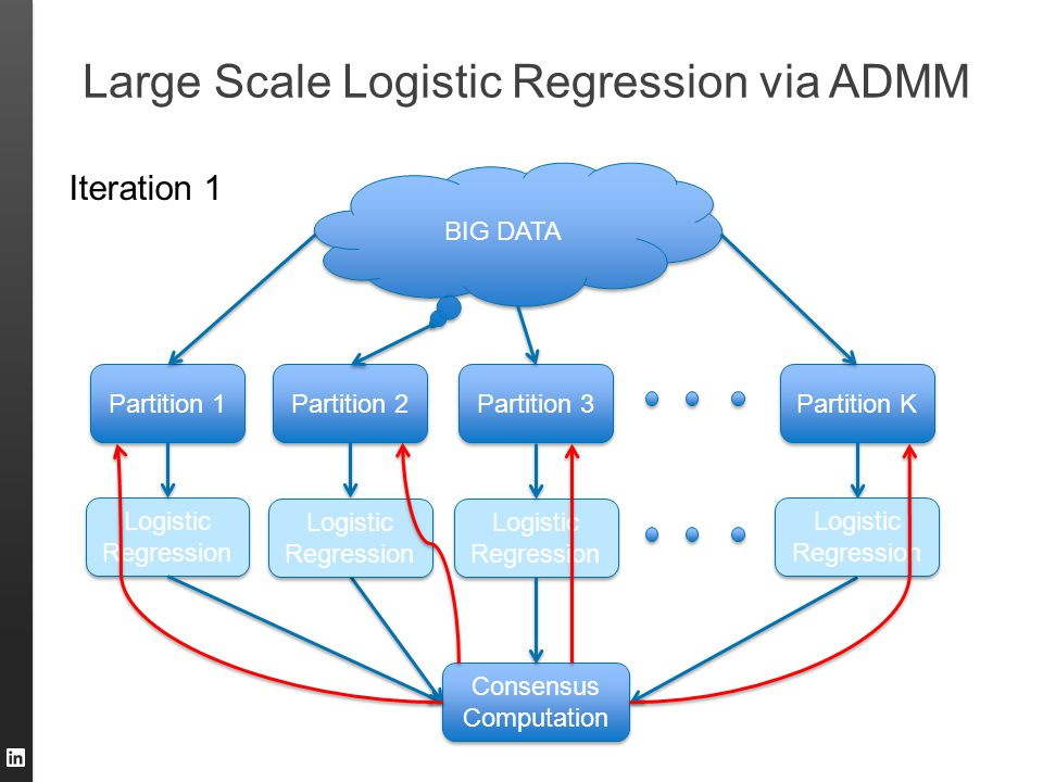 Large Scale Logistic Regression via ADMM BIG DATA Partition 1 Partition 2 Partition 3 Partition K Logistic Regression Logistic Regression Consensus Co