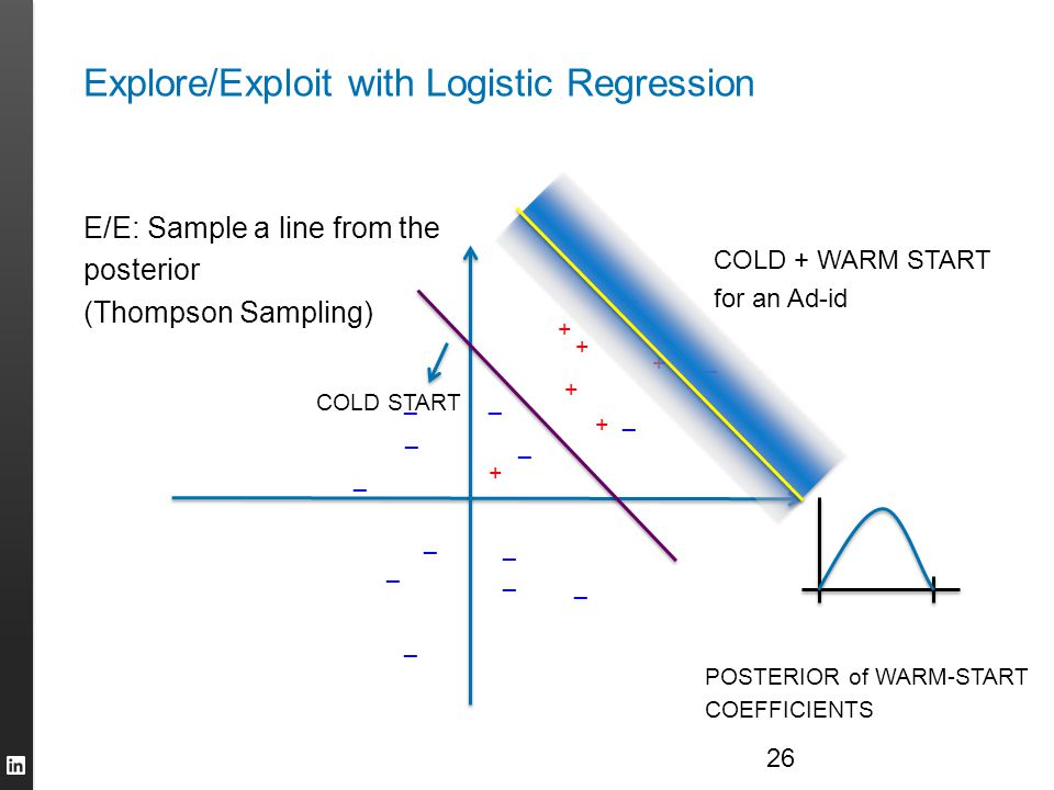 Explore/Exploit with Logistic Regression 26 + + + + + + + _ _ _ _ _ _ _ _ _ _ _ _ _ COLD START COLD + WARM START for an Ad-id POSTERIOR of WARM-START