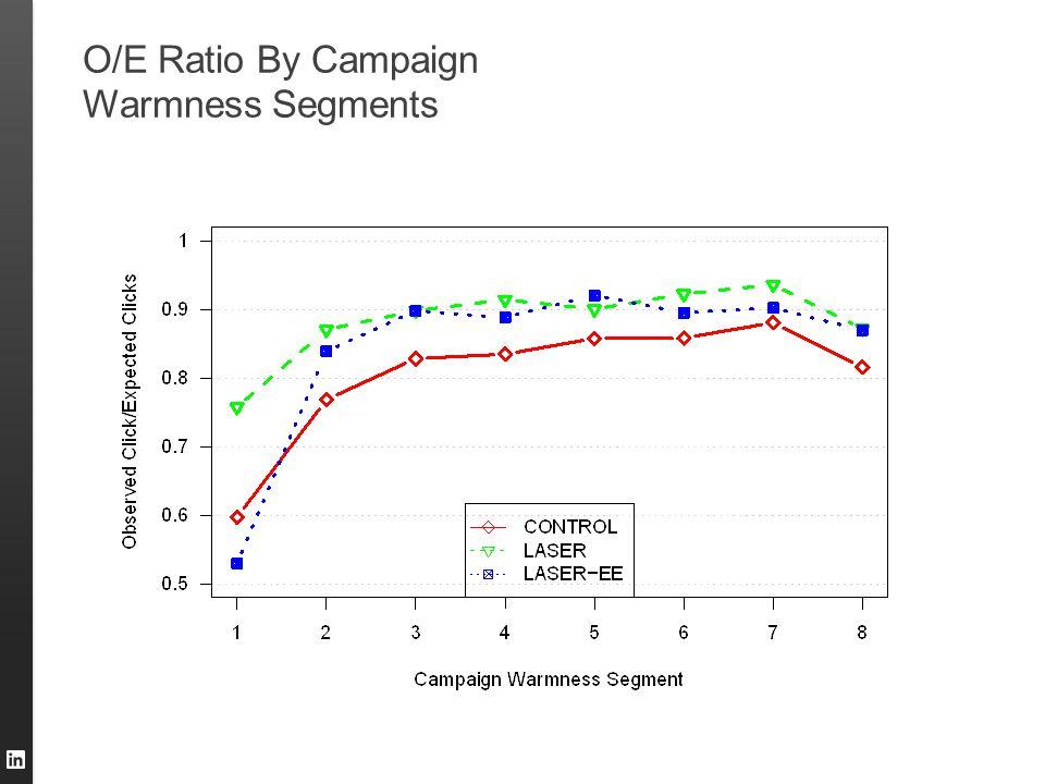 O/E Ratio By Campaign Warmness Segments