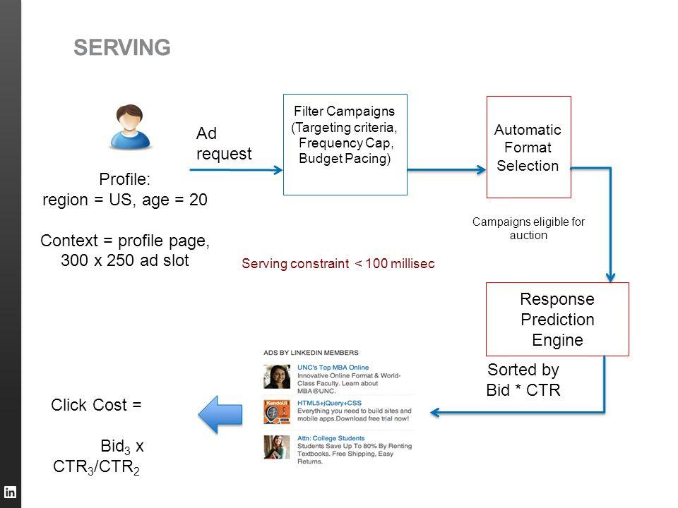 Click Cost = Bid 3 x CTR 3 /CTR 2 Profile: region = US, age = 20 Context = profile page, 300 x 250 ad slot Ad request Sorted by Bid * CTR Response Pre