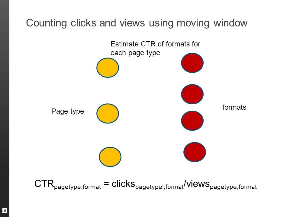 Counting clicks and views using moving window Page type Estimate CTR of formats for each page type CTR pagetype,format = clicks pagetypel,format /view