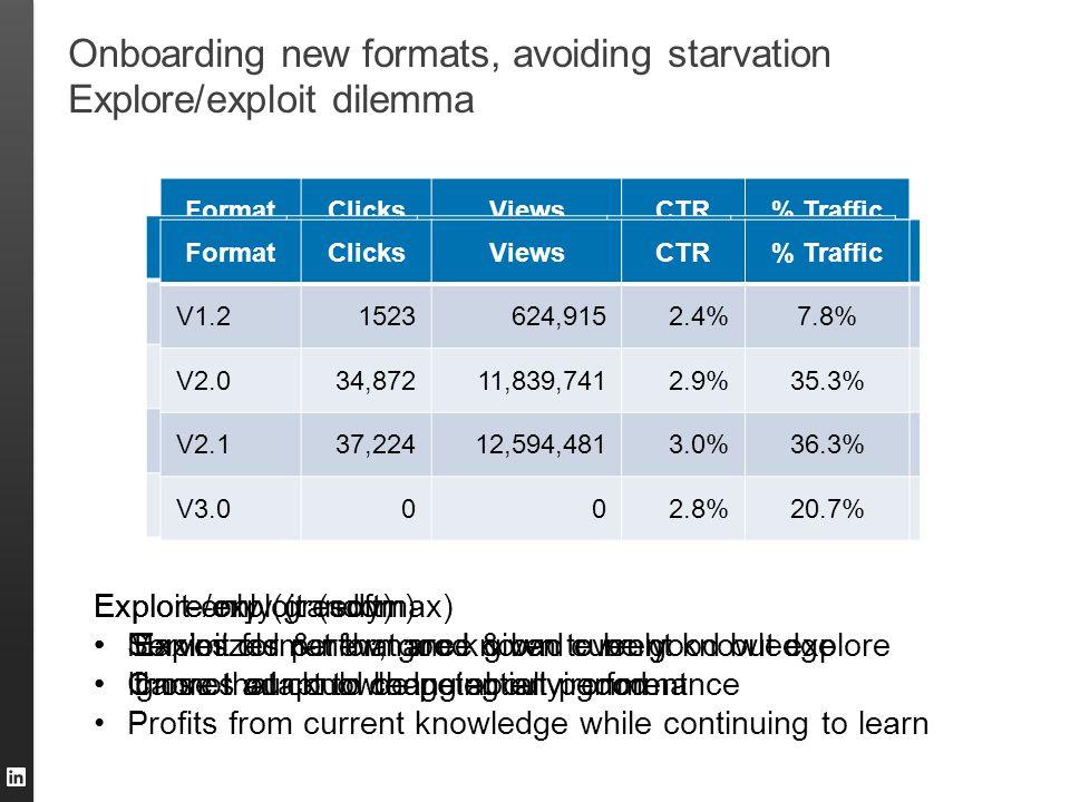 Onboarding new formats, avoiding starvation Explore/exploit dilemma FormatClicksViewsCTR% Traffic V1.21523624,9150.24%??? V2.034,87211,839,7410.29%???