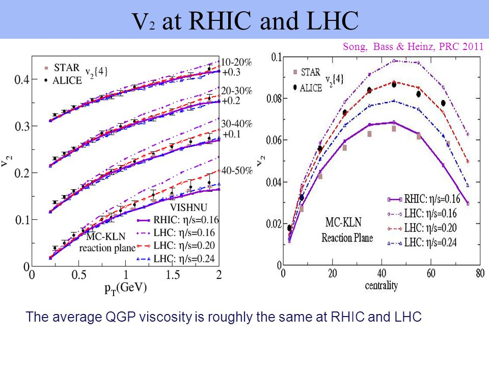 V 2 at RHIC and LHC Song, Bass & Heinz, PRC 2011 The average QGP viscosity is roughly the same at RHIC and LHC