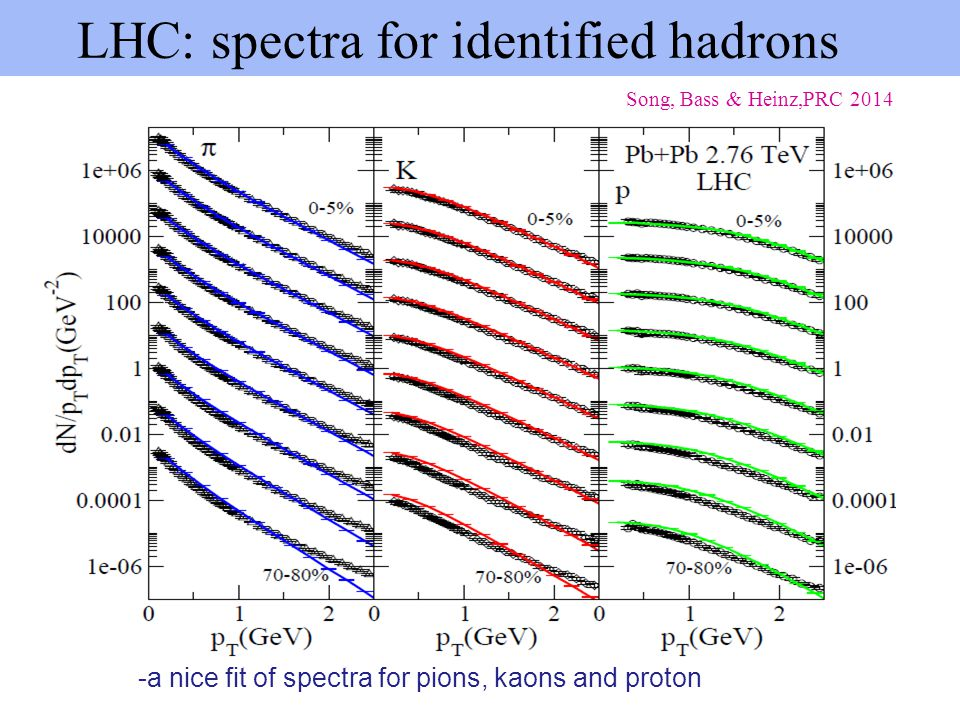 -a nice fit of spectra for pions, kaons and proton LHC: spectra for identified hadrons Song, Bass & Heinz,PRC 2014