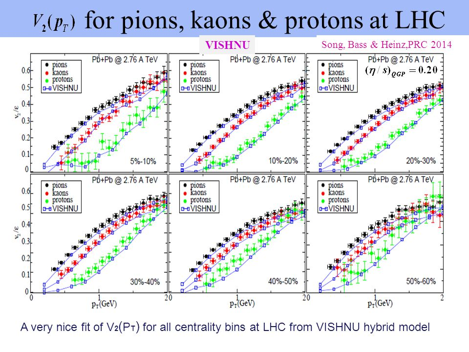 for pions, kaons & protons at LHC A very nice fit of V 2 ( P T ) for all centrality bins at LHC from VISHNU hybrid model VISHNU Song, Bass & Heinz,PRC