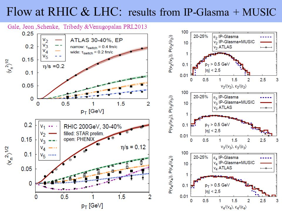 Flow at RHIC & LHC: results from IP-Glasma + MUSIC Gale, Jeon,Schenke, Tribedy &Venugopalan PRL2013