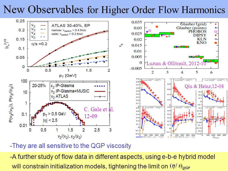 New Observables for Higher Order Flow Harmonics -They are all sensitive to the QGP viscosity will constrain initialization models, tightening the limi