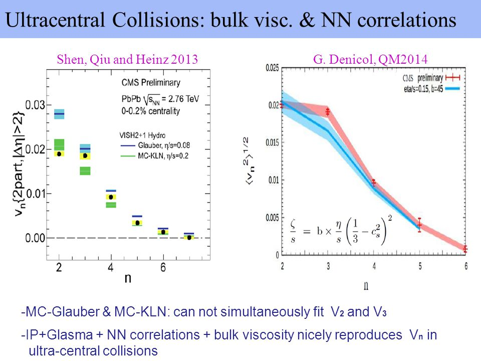 Ultracentral Collisions: bulk visc. & NN correlations -MC-Glauber & MC-KLN: can not simultaneously fit V 2 and V 3 Shen, Qiu and Heinz 2013 -IP+Glasma