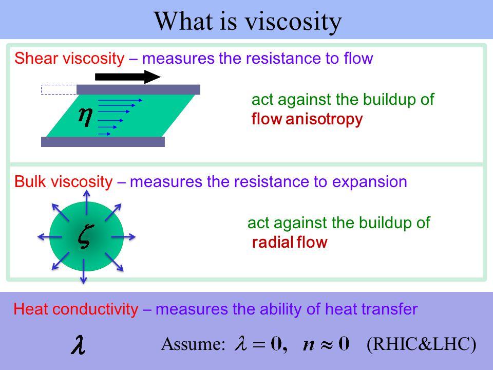 Bulk Viscosity Long, but not full lists of articles: R.Fries et al.