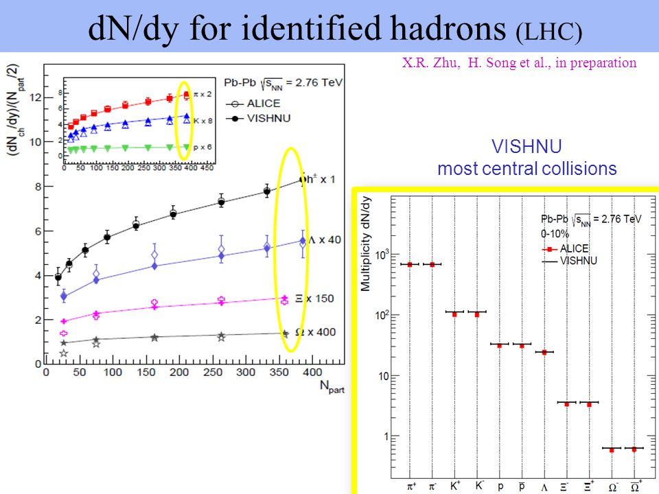 dN/dy for identified hadrons (LHC) X.R. Zhu, H. Song et al., in preparation VISHNU most central collisions