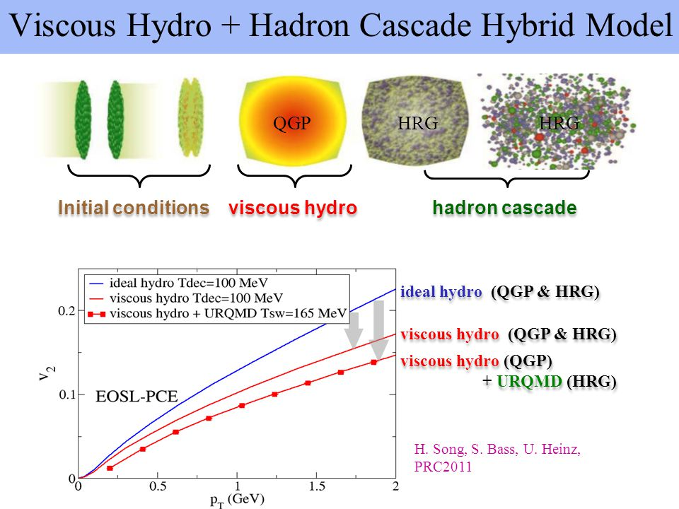 Viscous Hydro + Hadron Cascade Hybrid Model Initial conditions viscous hydro hadron cascade QGPHRG H. Song, S. Bass, U. Heinz, PRC2011 viscous hydro (