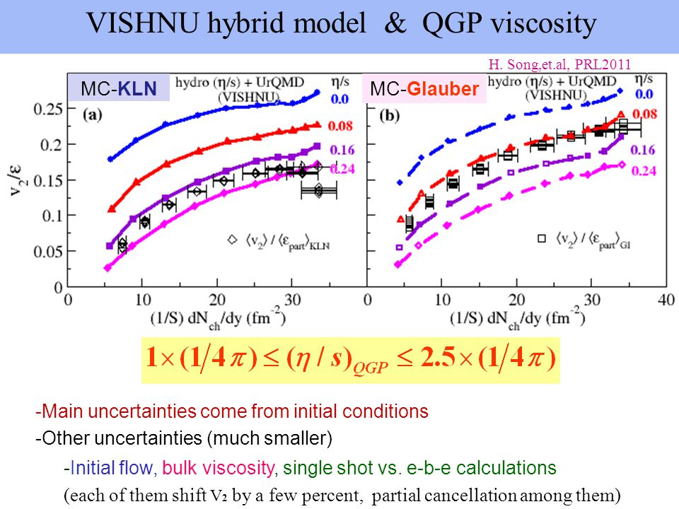 MC-KLNMC-Glauber H. Song,et.al, PRL2011 VISHNU hybrid model & QGP viscosity -Initial flow, bulk viscosity, single shot vs. e-b-e calculations -Other u