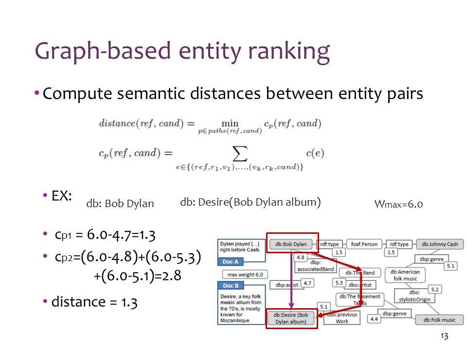Compute semantic distances between entity pairs EX: c p1 = =1.3 c p2 =( )+( ) +( )=2.8 distance = 1.3 Graph-based entity ranking 13 db: Bob Dylan db: Desire(Bob Dylan album) W max =6.0