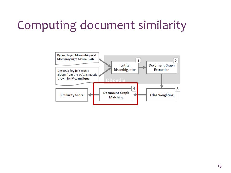 Computing document similarity 15