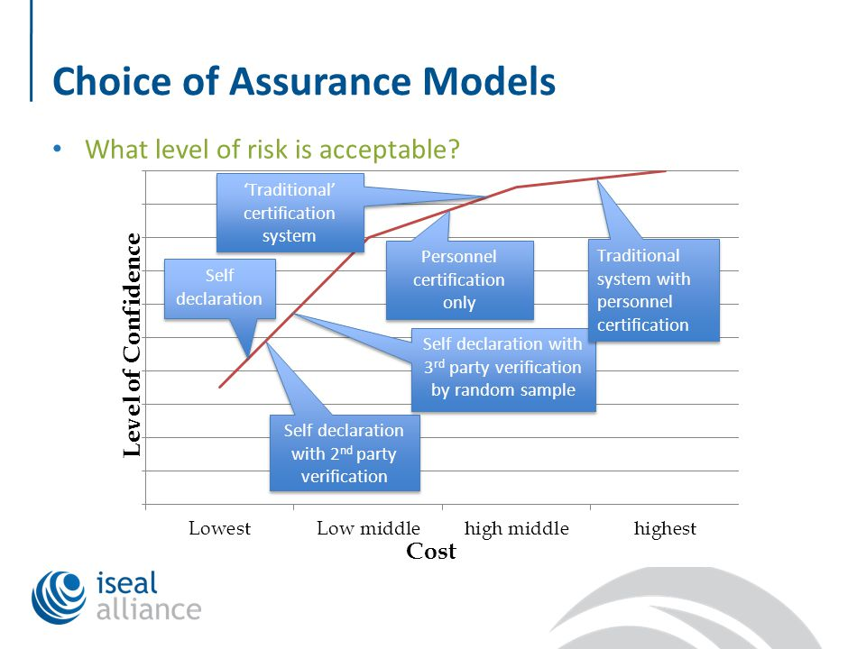 Choice of Assurance Models What level of risk is acceptable