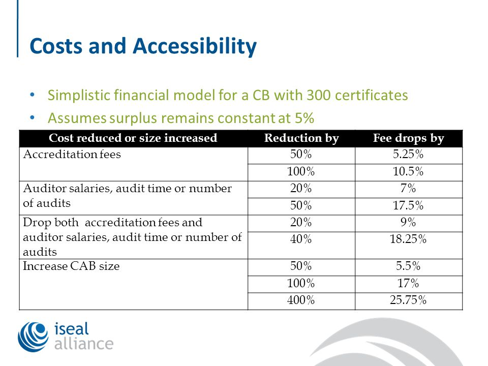 Costs and Accessibility Simplistic financial model for a CB with 300 certificates Assumes surplus remains constant at 5% Cost reduced or size increasedReduction byFee drops by Accreditation fees50%5.25% 100%10.5% Auditor salaries, audit time or number of audits 20%7% 50%17.5% Drop both accreditation fees and auditor salaries, audit time or number of audits 20%9% 40%18.25% Increase CAB size50%5.5% 100%17% 400%25.75%