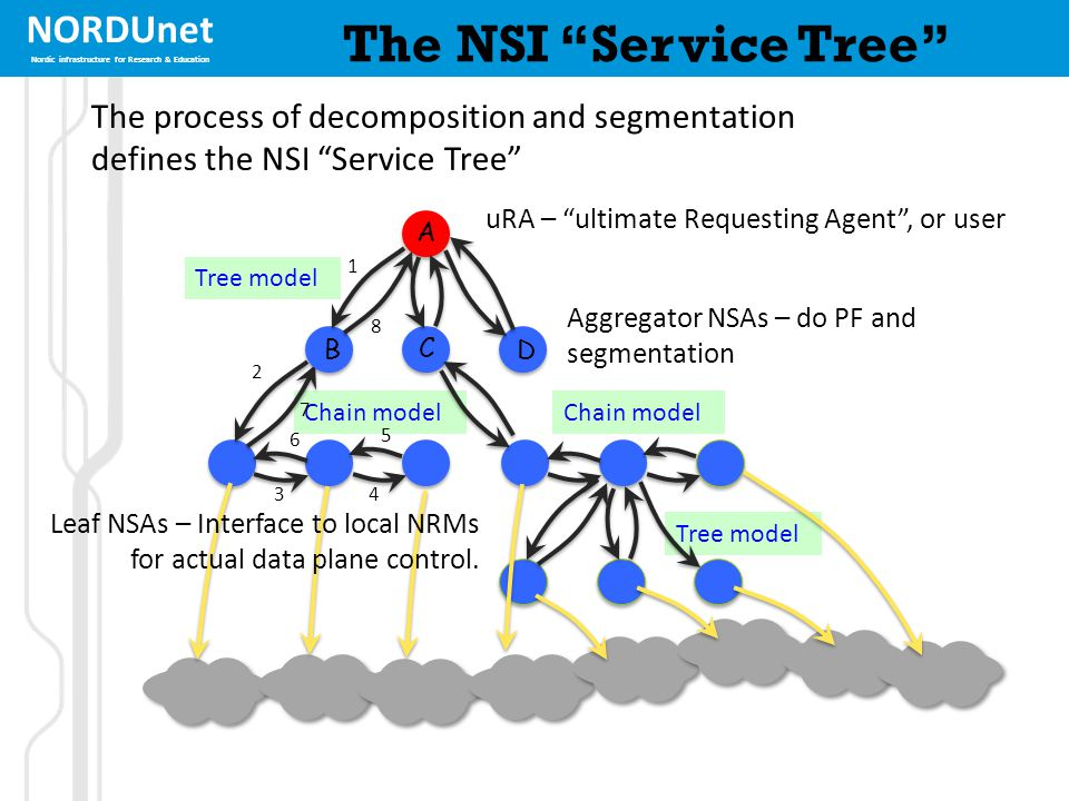 NORDUnet Nordic infrastructure for Research & Education Tree model Chain model The NSI Service Tree 34 5 6 1 2 A B C D 7 8 Tree model Chain model The process of decomposition and segmentation defines the NSI Service Tree uRA – ultimate Requesting Agent , or user Aggregator NSAs – do PF and segmentation Leaf NSAs – Interface to local NRMs for actual data plane control.
