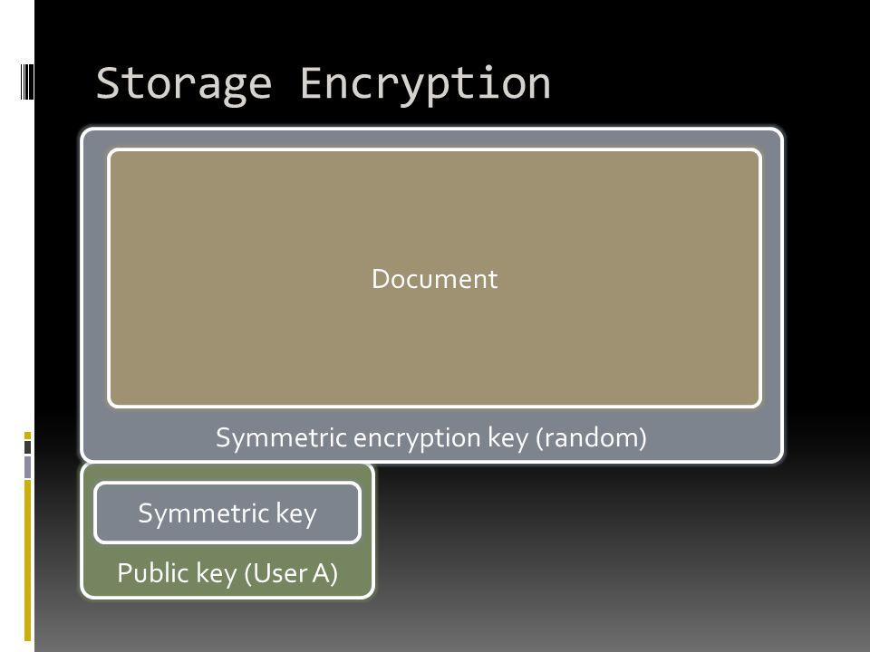 Public key (User A) Storage Encryption Symmetric encryption key (random) Symmetric key Document
