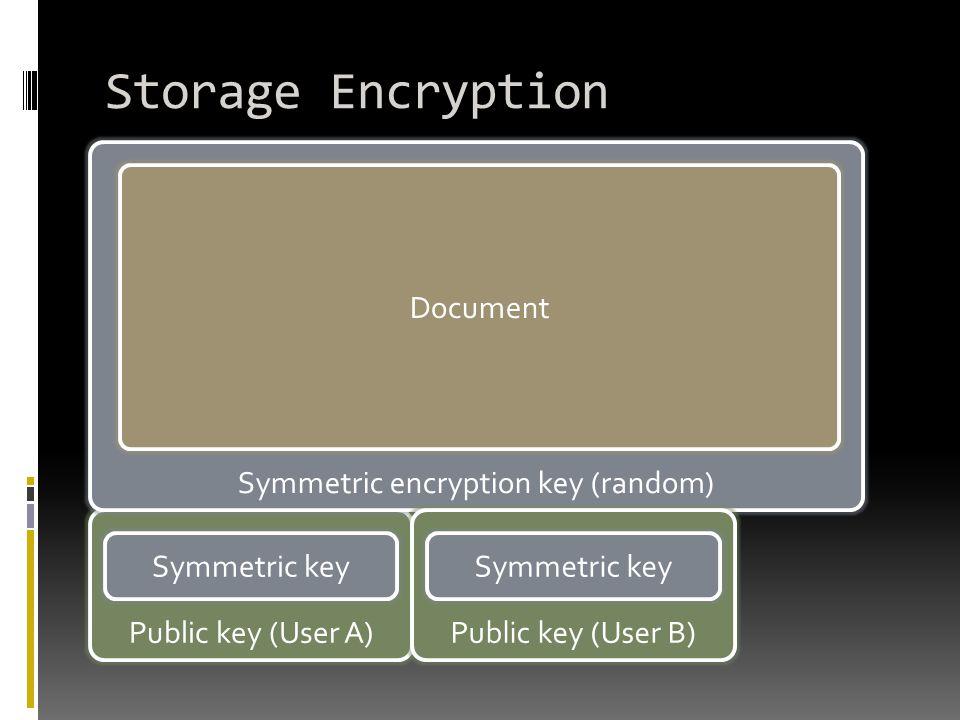 Public key (User A) Storage Encryption Symmetric encryption key (random) Symmetric key Document Public key (User B) Symmetric key