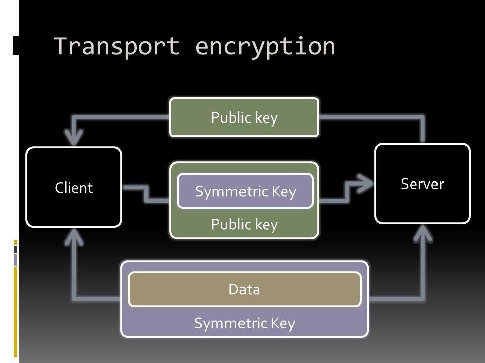 Transport encryption Client Server Public key Symmetric Key Data