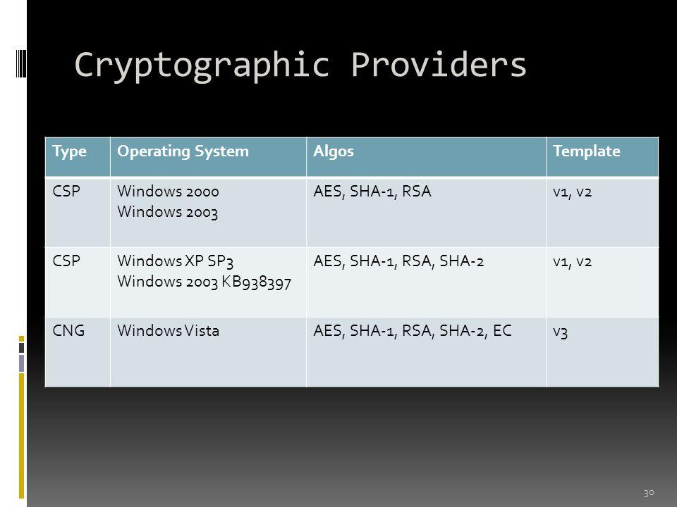 Cryptographic Providers 30 TypeOperating SystemAlgosTemplate CSPWindows 2000 Windows 2003 AES, SHA-1, RSAv1, v2 CSPWindows XP SP3 Windows 2003 KB93839