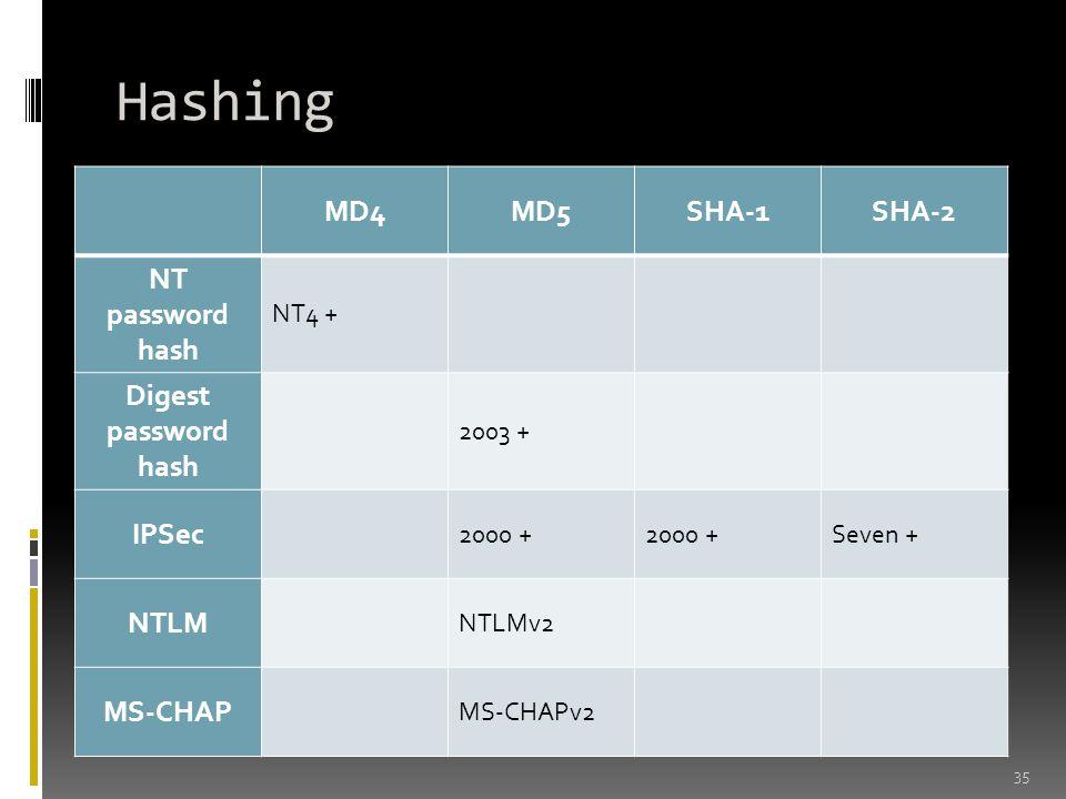 Hashing 35 MD4MD5SHA-1SHA-2 NT password hash NT4 + Digest password hash 2003 + IPSec 2000 + Seven + NTLM NTLMv2 MS-CHAP MS-CHAPv2