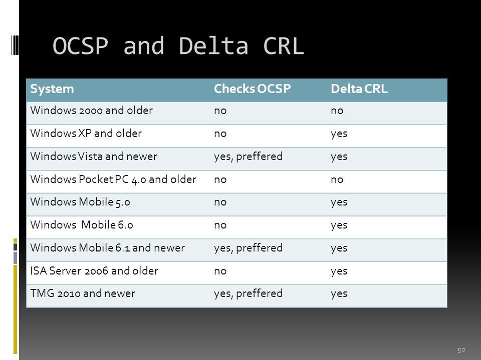 OCSP and Delta CRL 50 SystemChecks OCSPDelta CRL Windows 2000 and olderno Windows XP and oldernoyes Windows Vista and neweryes, prefferedyes Windows P