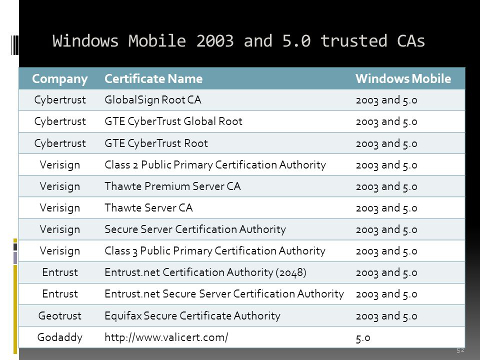 Windows Mobile 2003 and 5.0 trusted CAs 52 CompanyCertificate NameWindows Mobile CybertrustGlobalSign Root CA2003 and 5.0 CybertrustGTE CyberTrust Global Root2003 and 5.0 CybertrustGTE CyberTrust Root2003 and 5.0 VerisignClass 2 Public Primary Certification Authority2003 and 5.0 VerisignThawte Premium Server CA2003 and 5.0 VerisignThawte Server CA2003 and 5.0 VerisignSecure Server Certification Authority2003 and 5.0 VerisignClass 3 Public Primary Certification Authority2003 and 5.0 EntrustEntrust.net Certification Authority (2048)2003 and 5.0 EntrustEntrust.net Secure Server Certification Authority2003 and 5.0 GeotrustEquifax Secure Certificate Authority2003 and 5.0 Godaddyhttp://www.valicert.com/5.0