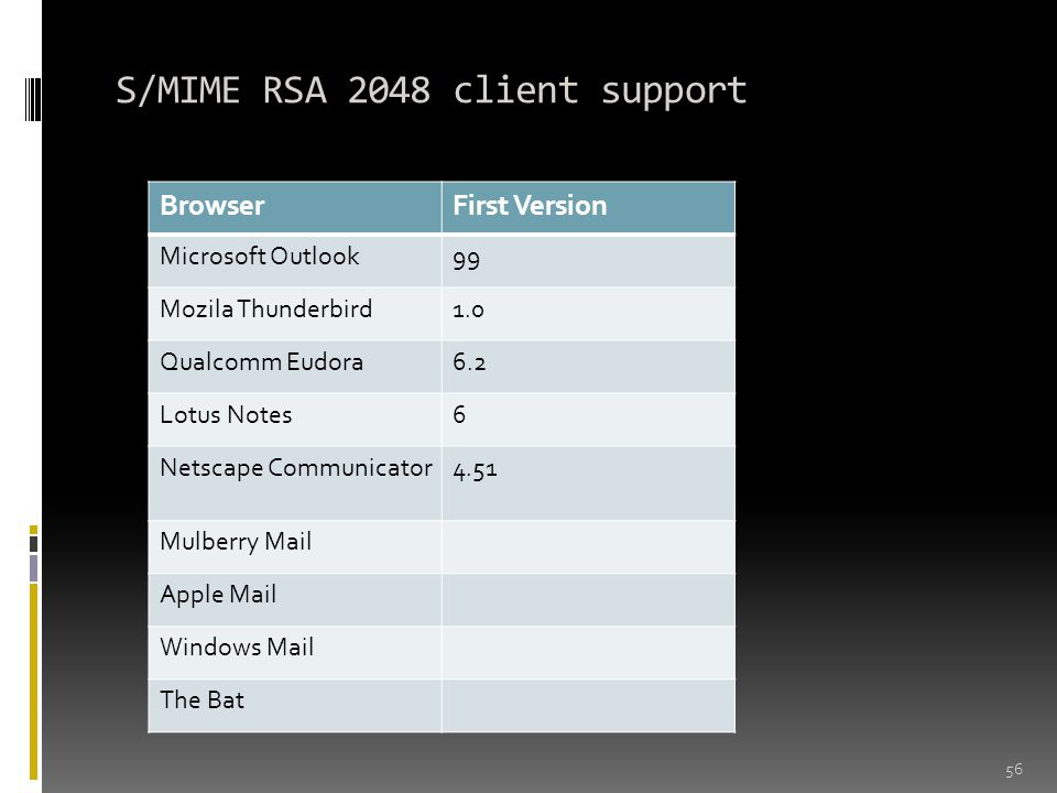 S/MIME RSA 2048 client support 56 BrowserFirst Version Microsoft Outlook99 Mozila Thunderbird1.0 Qualcomm Eudora6.2 Lotus Notes6 Netscape Communicator4.51 Mulberry Mail Apple Mail Windows Mail The Bat