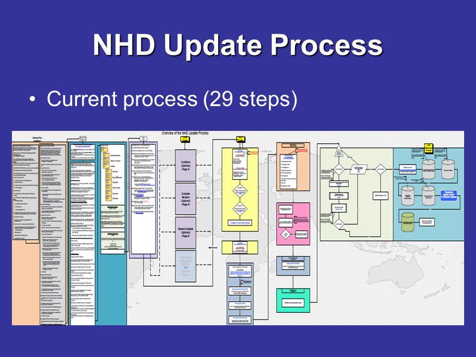 NHD Update Process Current process (29 steps)