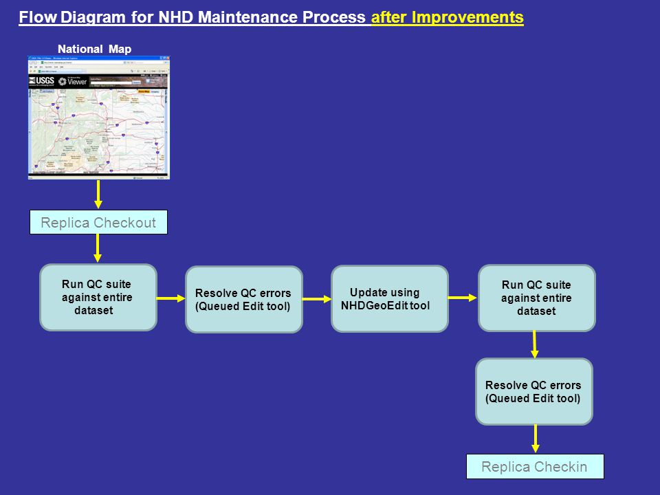 National Map Replica Checkout Flow Diagram for NHD Maintenance Process after Improvements Replica Checkin Run QC suite against entire dataset Resolve