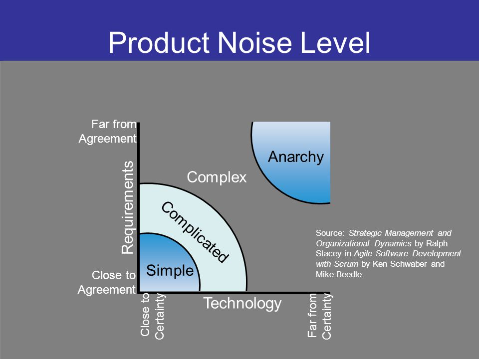 Product Noise Level Simple Complex Anarchy Complicated Technology Requirements Far from Agreement Close to Agreement Close to Certainty Far from Certa