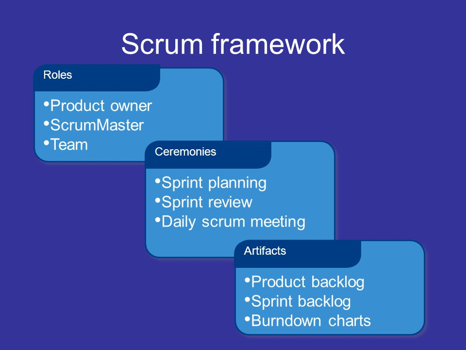 Scrum framework Product owner ScrumMaster Team Roles Sprint planning Sprint review Daily scrum meeting Ceremonies Product backlog Sprint backlog Burnd