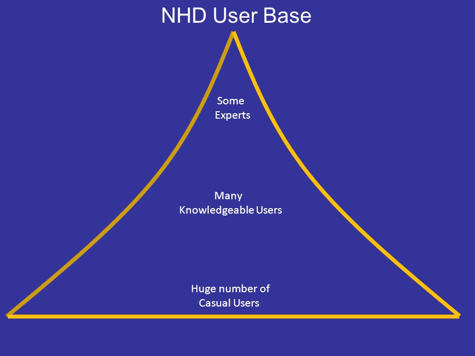 NHD User Base Huge number of Casual Users Many Knowledgeable Users Some Experts