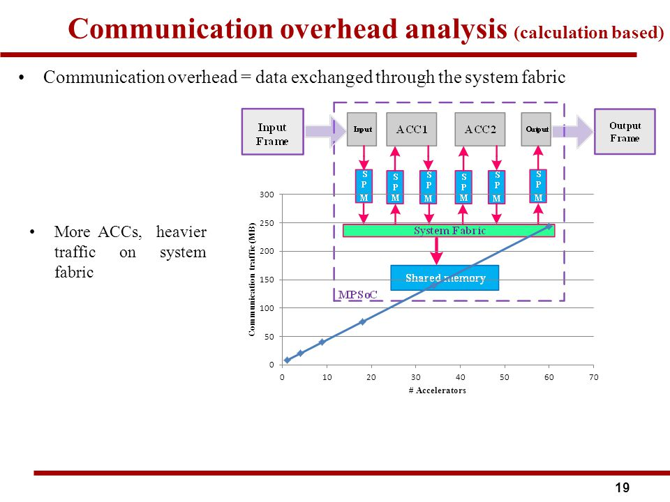 Communication overhead analysis (calculation based) 19 Communication overhead = data exchanged through the system fabric More ACCs, heavier traffic on system fabric
