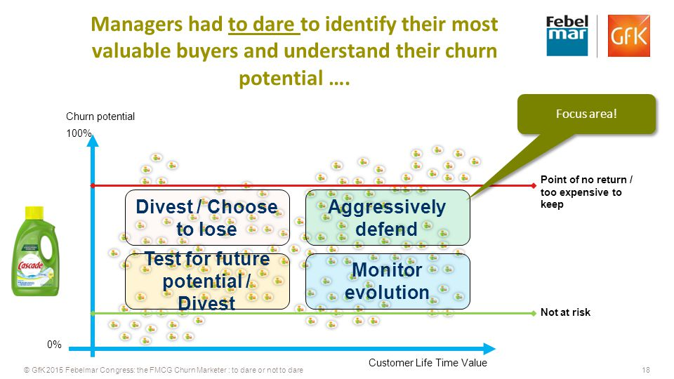 18© GfK 2015 Febelmar Congress: the FMCG Churn Marketer : to dare or not to dare Churn potential 0% 100% Point of no return / too expensive to keep Not at risk Aggressively defend Test for future potential / Divest Divest / Choose to lose Managers had to dare to identify their most valuable buyers and understand their churn potential ….