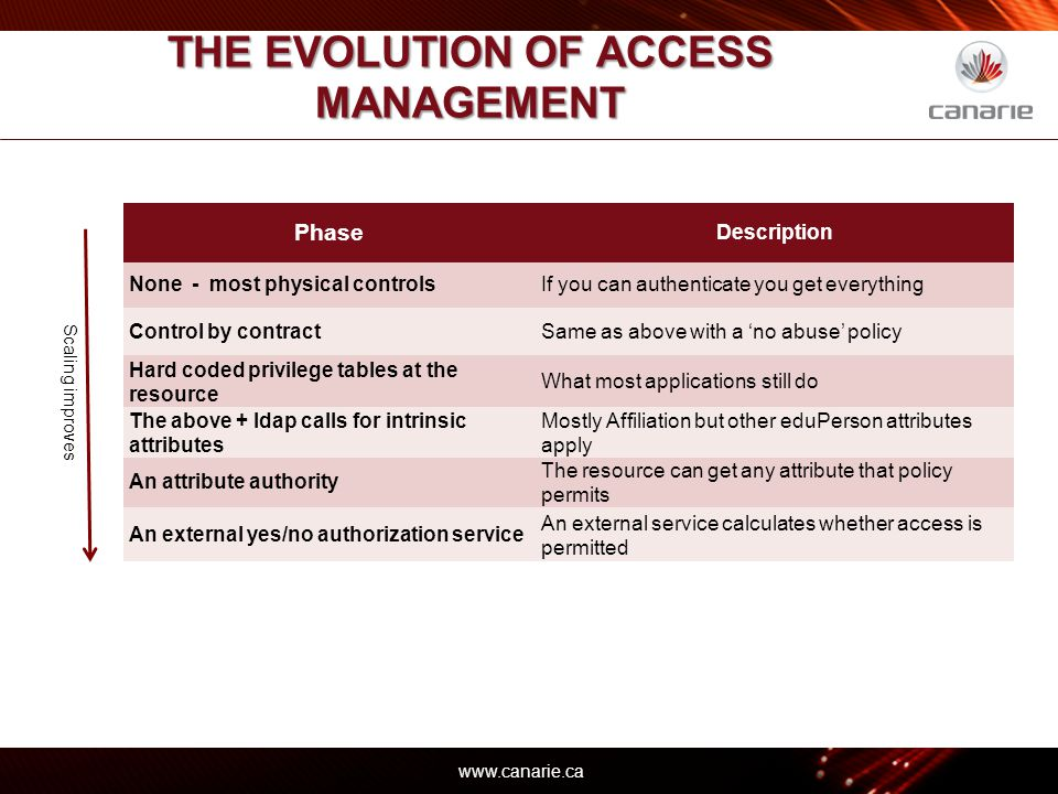 www.canarie.ca THE EVOLUTION OF ACCESS MANAGEMENT 15 – © 2012 Phase Description None - most physical controlsIf you can authenticate you get everything Control by contractSame as above with a 'no abuse' policy Hard coded privilege tables at the resource What most applications still do The above + ldap calls for intrinsic attributes Mostly Affiliation but other eduPerson attributes apply An attribute authority The resource can get any attribute that policy permits An external yes/no authorization service An external service calculates whether access is permitted Scaling improves