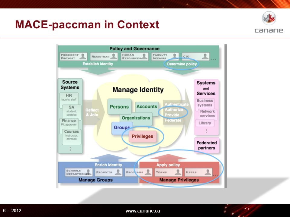 www.canarie.ca MACE-paccman in Context 6 – 2012