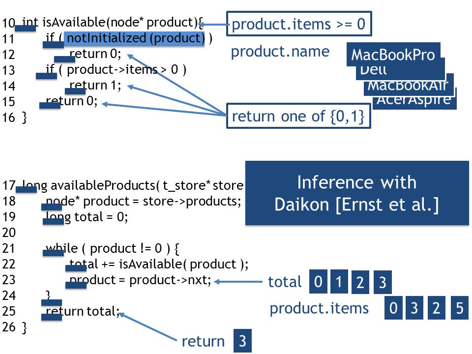 10 11 12 13 14 15 16 17 18 19 20 21 22 23 24 25 26 total 01 2 return one of {0,1} 3 return 3 int isAvailable(node* product){ if ( notInitialized (product) ) return 0; if ( product->items > 0 ) return 1; return 0; } long availableProducts( t_store* store ){ node* product = store->products; long total = 0; while ( product != 0 ) { total += isAvailable( product ); product = product->nxt; } return total; } product.items >= 0 product.items 032 5 Inference with Daikon [Ernst et al.] Inference with Daikon [Ernst et al.] AcerAspire MacBookAir Dell product.name MacBookPro