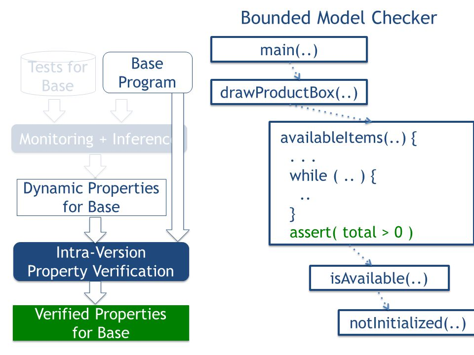 Verified Properties for Base Verified Properties for Base Dynamic Properties for Base Intra-Version Property Verification Intra-Version Property Verification Monitoring + Inference Tests for Base isAvailable(..) notInitialized(..) drawProductBox(..) main(..) Base Program availableItems(..) {...