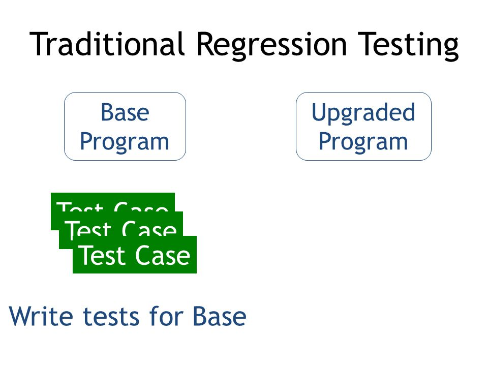 Base Program Upgraded Program Test Case Traditional Regression Testing Test Case Write tests for Base