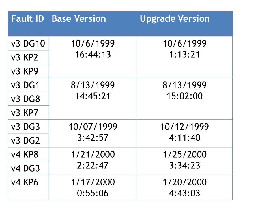 Fault IDBase VersionUpgrade VersionChange Size v3 DG1010/6/1999 16:44:13 10/6/1999 1:13:21 483 v3 KP2 v3 KP9 v3 DG18/13/1999 14:45:21 8/13/1999 15:02:00 944 v3 DG8 v3 KP7 v3 DG310/07/1999 3:42:57 10/12/1999 4:11:40 185 v3 DG2 v4 KP81/21/2000 2:22:47 1/25/2000 3:34:23 354 v4 DG3 v4 KP61/17/2000 0:55:06 1/20/2000 4:43:03 89