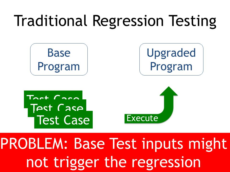 Base Program Upgraded Program Test Case Traditional Regression Testing Test Case Write tests for BaseRe-Execute on Upgraded Execute PROBLEM: Base Test inputs might not trigger the regression