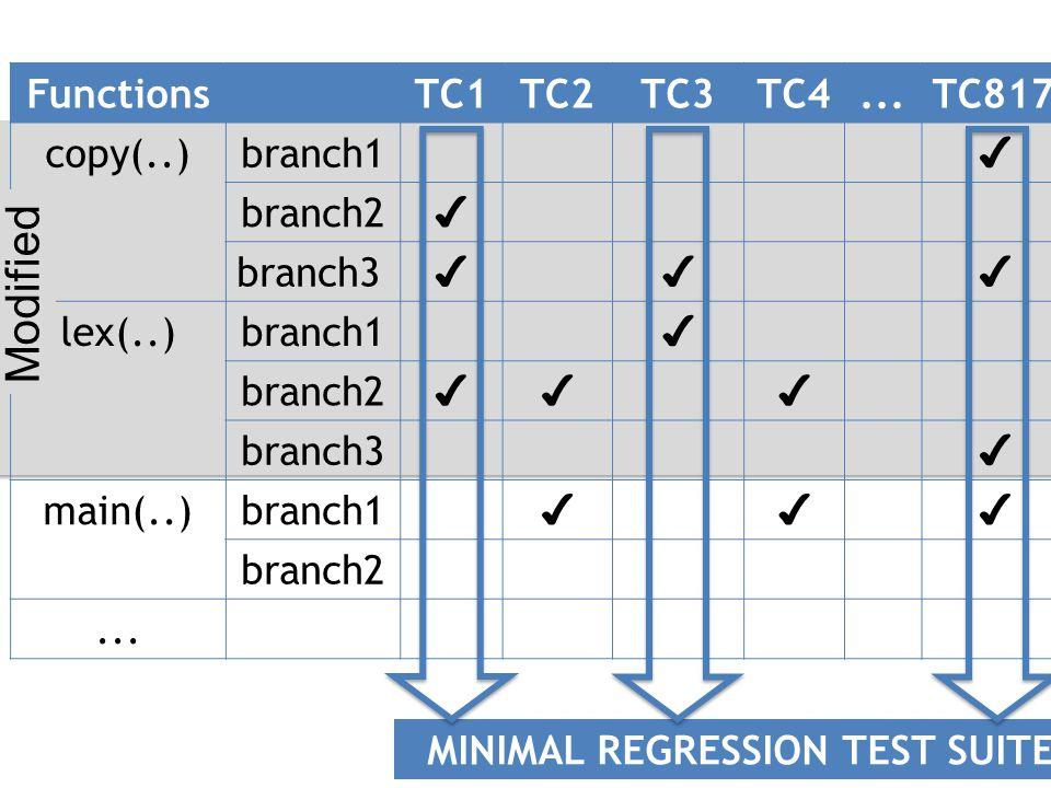 FunctionsTC1TC2TC3TC4...TC817 copy(..)branch1 ✔ branch2 ✔ branch3 ✔✔✔ lex(..)branch1 ✔ branch2 ✔✔✔ branch3 ✔ main(..)branch1 ✔✔✔ branch2...